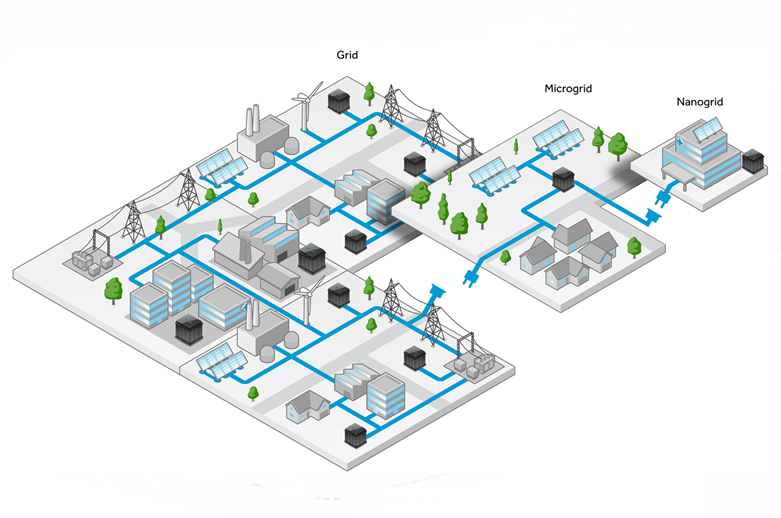 What is Microgrids?